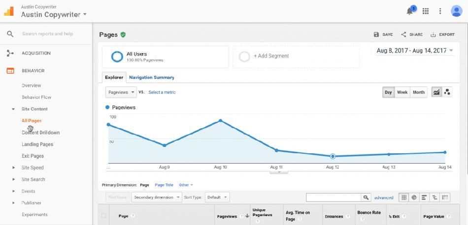 بررسی رفتار کاربران در گوگل آنالیتیکس