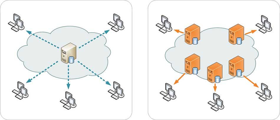 شبکه CDN