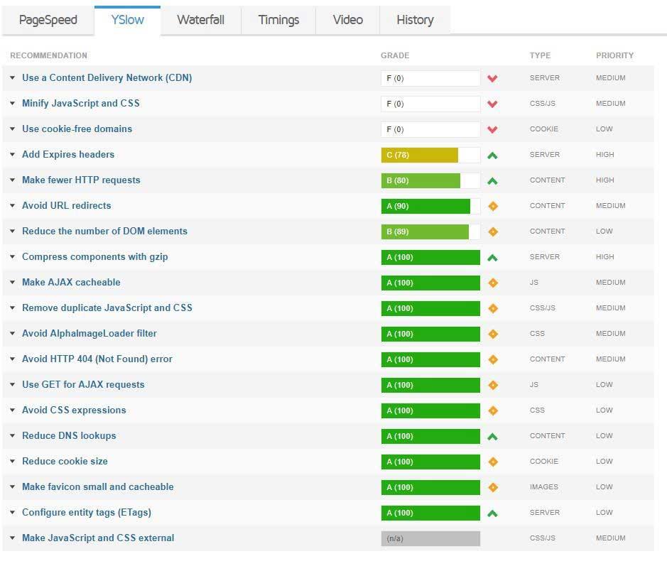 خطاهای Yslow سایت در GTmetrix