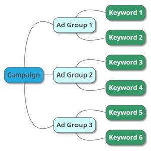 گروه بندی در تبلیغات گوگل