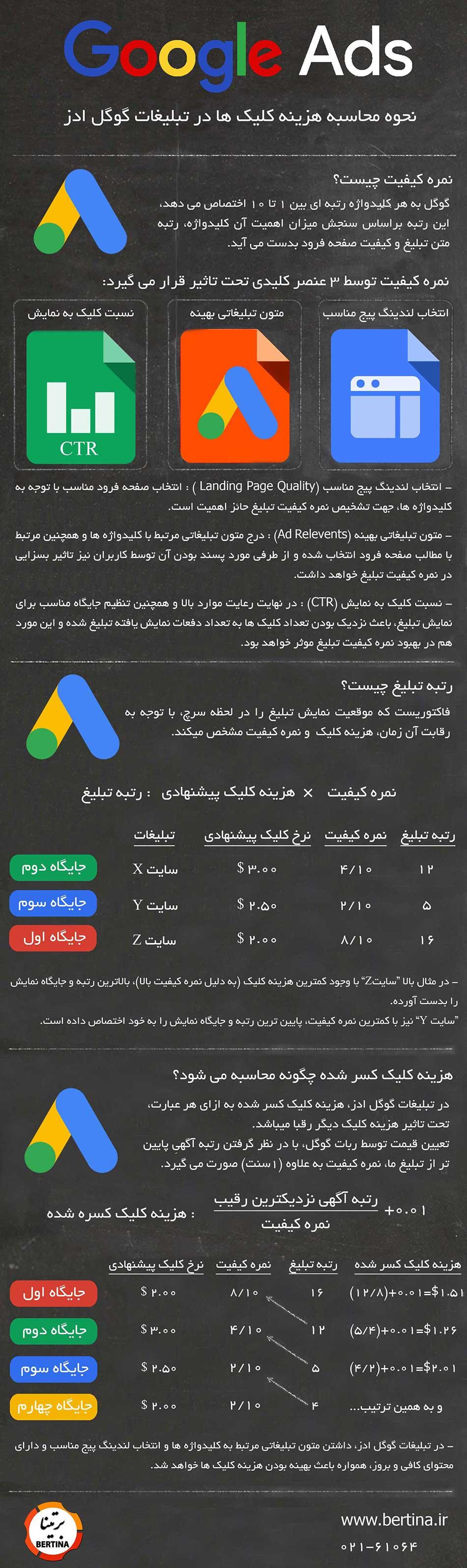 اینفوگرافی هزینه هر کلیک در گوگل ادز