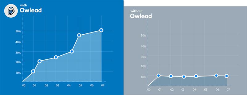 ابزار Owlead برای توییتر
