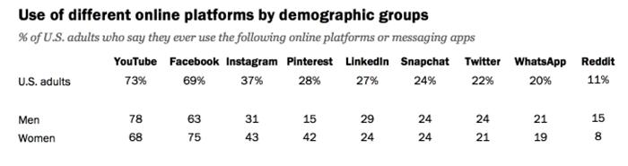 تعداد کاربران فیسبوک بر اساس رده سنی و جنسیت