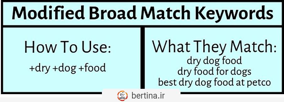 Modified Broad Match keywords