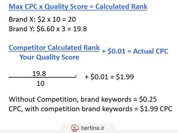 مثال Competitor bidding